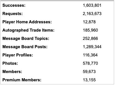 SCN stats